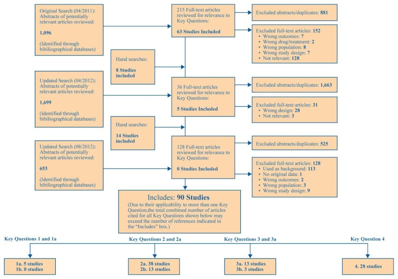 Figure B Study Flow Diagram Treatment For Hepatitis C Virus