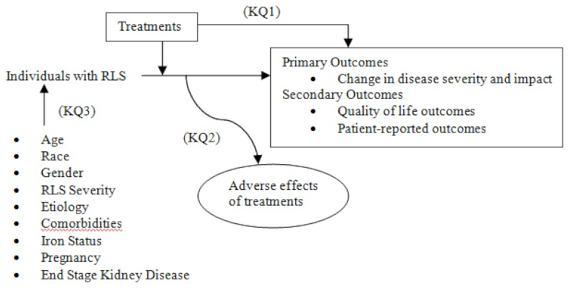 This figure depicts how treatments for RLS (KQ1) may contribute to health outcomes in the target population in light of potential modifiers of effect (KQ3) such as age, gender, sex, RLS severity, etiology, comorbidities, iron status, pregnancy and end-stage renal disease. In general, the figure illustrates how treatments for RLS may result in primary outcomes such as change in disease severity and impact on function and secondary outcomes such as quality of life outcomes and patient-reported sleep outcomes. Also, adverse events may occur at any point after the treatment is received (KQ2).