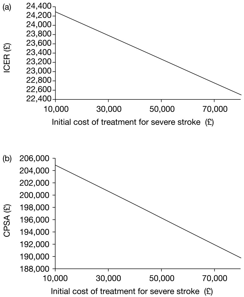FIGURE 29. Varied parameter: cost of treatment for severe post-stroke state (initial).