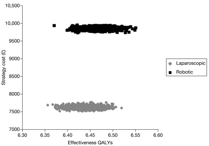FIGURE 79. Distribution of costs and QALYs for each intervention following sensitivity analysis over 10 years with rates for positive margin status set at OR 0.955 (150 procedures).