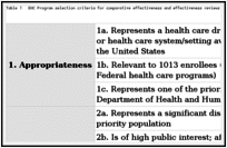 Table 1. EHC Program selection criteria for comparative effectiveness and effectiveness reviews.