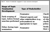 Table 5. Points of stakeholder engagement in topic nomination development.