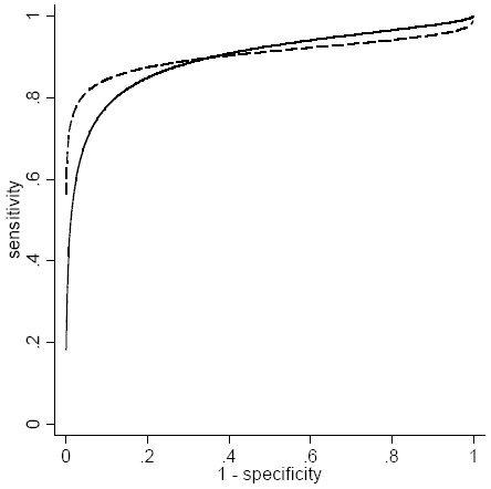 Figure D-1, SROC curves for the example in Table D-1 - An Empirical