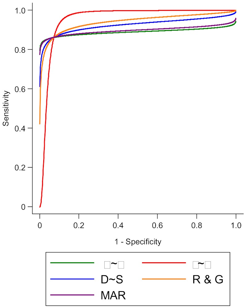 "This is a plot of 5 summary receiver operating characteristic curves based on the bivariate meta-analysis model. In this example (the same presented in Table D-1 and Figure D-1) the graphs from the five methods ""track together"" throughout the receiver operating characteristic space indicating that the methods compared produce fairly similar, but not identical, estimates of the curve parameters. Please see the text for a discussion of why the curves may produce different results."