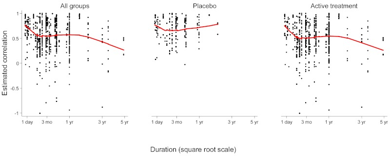 Figure 4 scatter plot of estimated correlation values by study this figure displays three scatter plots each comparing estimated correlation on the y axis ccuart Gallery