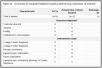Table 18. Overview of surgical treatment studies addressing outcomes of interest.