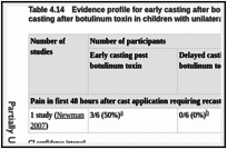 Table 4.14. Evidence profile for early casting after botulinum toxin compared with delayed casting after botulinum toxin in children with unilateral or bilateral spasticity; adverse events.