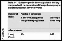 Table 4.4. Evidence profile for occupational therapy home programme for 4 or 8 weeks compared with no occupational therapy home programme in children with unilateral or bilateral spasticity; adverse events.