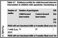 Table 4.7. Evidence profile for child-focused intervention compared with context-focused intervention in children with spasticity; functioning assessment.