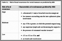 Table 3.1. Risk of local recurrence for rectal tumours as predicted by MRI.