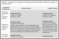 Table B. Summary of strength of evidence (SOE) and effect estimate for KQ 2—active treatment comparisons.