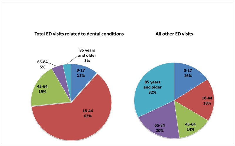 Figure 1. ED visits for dental conditions compared to all other ED visits, by age, 2009. Two pie charts; first chart, Total ED visits related to dental conditions; ages 0 to 17, 11%; ages 18 to 44, 62%; ages 45 to 64, 19%; ages 65 to 84, 5%; 85 years and older, 3%; Second chart, All other ED visits; ages 0 to 17, 16%; ages 18 to 44, 18%; ages 45 to 64, 14%; ages 65 to 84, 20%; 85 years and older, 32%; Source: AHRQ, Center for Delivery, Organization and Markets, Healthcare Cost and Utilization Project, Nationwide Emergency Department Sample, 2009