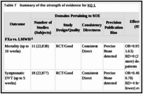 Table 7. Summary of the strength of evidence for KQ 1.