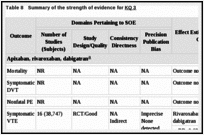 Table 8. Summary of the strength of evidence for KQ 3.