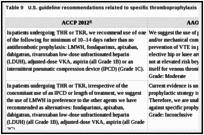 Table 9. U.S. guideline recommendations related to specific thromboprophylaxis strategies.