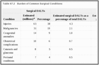 Table 67.2. Burden of Common Surgical Conditions.
