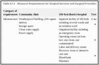 Table 67.4. Resource Requirements for Surgical Services and Surgical Procedures by Level of Care.