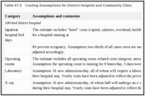 Table 67.5. Costing Assumptions for District Hospital and Community Clinic.