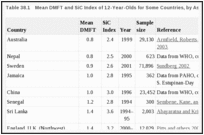 Table 38.1. Mean DMFT and SiC Index of 12-Year-Olds for Some Countries, by Ascending Order of DMFT.
