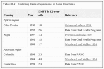 Table 38.2. Declining Caries Experience in Some Countries.