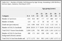 Table 34.2. Burden of Sickle Cell Disease by Age Group, Assuming 1,000 Births per Year and Survival to Various Ages, Jamaica, Starting in 1973.