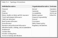Table 71.3. Typology of Incentives.