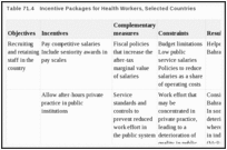 Table 71.4. Incentive Packages for Health Workers, Selected Countries.