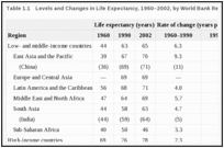 Table 1.1. Levels and Changes in Life Expectancy, 1960–2002, by World Bank Region.