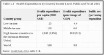 Table 1.2. Health Expenditures by Country Income Level, Public and Total, 2001.