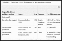 Table 28.4. Costs and Cost-Effectiveness of Nutrition Interventions.