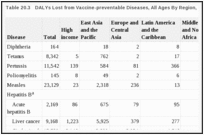 Table 20.3. DALYs Lost from Vaccine-preventable Diseases, All Ages By Region, 2001 (thousands).
