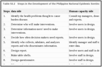 Table 53.2. Steps in the Development of the Philippine National Epidemic Sentinel Surveillance System.