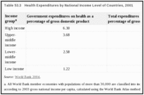 Table 53.3. Health Expenditures by National Income Level of Countries, 2001.