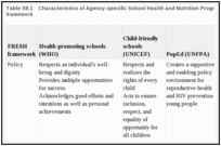 Table 58.1. Characteristics of Agency-specific School Health and Nutrition Programs, within the FRESH framework.