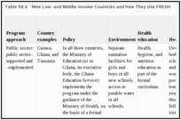 Table 58.4. Nine Low- and Middle-Income Countries and How They Use FRESH.