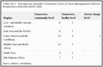 Table 25.2. Average per Episode Treatment Costs of Case-Management Interventions for Acute Lower Respiratory Infection (2001 US$).