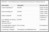 Table 36.3. Cost-Effectiveness of Selected Interventions for Kidney Disease.
