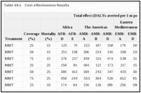 Table 48.1. Cost-effectiveness Results.