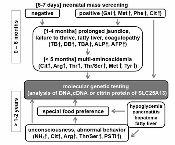 Figure 2 Flow Chart For Diagnosis Of Genereviews Ncbi