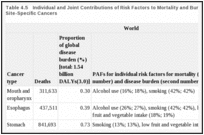 Table 4.5. Individual and Joint Contributions of Risk Factors to Mortality and Burden of Disease from Site-Specific Cancers.