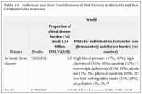Table 4.6. Individual and Joint Contributions of Risk Factors to Mortality and Burden of Disease from Cardiovascular Diseases.
