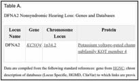DFNA2 Nonsyndromic Hearing Loss - GeneReviews® - NCBI Bookshelf