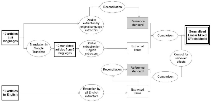 figure 1, flowchart of basic processes assessing the accuracy offigure 1flowchart of basic processes
