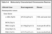 Table 6-4. Molecularly Characterized Chromosome Rearrangements in Tumors.