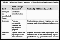 Table 6.1. Wilson and Cleary's taxonomy of biomedical and health-related quality of life outcomes.
