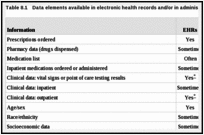 Table 8.1. Data elements available in electronic health records and/or in administrative claims data.