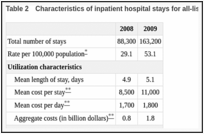 Emergency Department Visits and Hospital Inpatient Stays for
