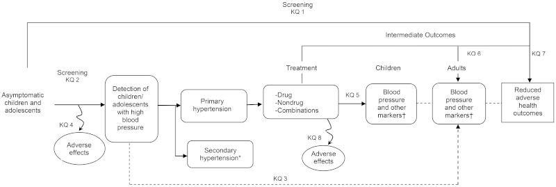 This Figure depicts the analytic framework, which outlines the evidence areas covered in the review, including the populations, screenings, interventions, and outcomes. The populations include children and adolescents who are asymptomatic for hypertension in primary care–generalizable settings. An arrow represents screening for hypertension and diagnostic accuracy of the screening test (Key Question 2), and a subsequent arrow represents adverse effects from screening (Key Question 4). Those with high blood pressure are then diagnosed as having either primary or secondary hypertension. The assessment and treatment of secondary hypertension is beyond the scope of this review. For those with primary hypertension, interventions include drug, lifestyle, and combination drug and lifestyle interventions, which are depicted in the middle of the framework. A subsequent arrow assesses the effectiveness of interventions on blood pressure and other intermediate markers in childhood and during adolescence (Key Question 5), and a dotted line represents the effectiveness of these same outcomes in adulthood (Key Question 6). Intermediate outcomes include left ventricular hypertrophy, urinary albumin excretion (microalbuminuria), intima media thickness (measured at carotid and/or femoral arteries), and retinal vascular changes. Key Question 7 assesses the effectiveness of interventions on final health outcomes in adulthood, represented at the end of the framework, and an arrow for Key Question 8 examines adverse effects from interventions. In addition, an overarching arrow directly assesses the impact of screening on final health outcomes in adulthood (Key Question 1), and a dotted line examines the association between hypertension in childhood with hypertension and other intermediate outcomes in adulthood (Key Question 3).