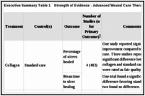 Executive Summary Table 1. Strength of Evidence - Advanced Wound Care Therapies for Diabetic Ulcers.