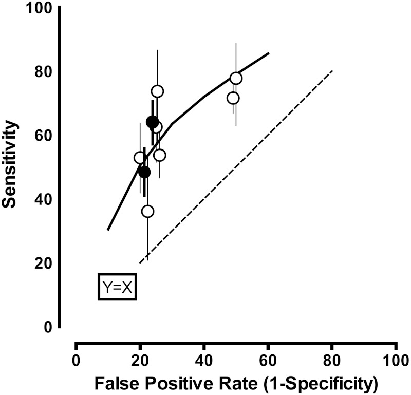 "Figure 10 examines the performance of PCA3 score to identify subsequent positive prostate cancer biopsies for nine studies. The X axis represents the false positive rate (1-specificity) and is scaled from 0 to 1. The Y axis represents sensitivity of testing and is also scaled from 0 to 1. A dotted vertical line runs across the figure at a 45 degree angle to show the point at which sensitivity equals 1-specificity and a test would be noninformative. The sensitivity versus the specificity is shown with the points representing all 9 studies falling above the dotted line. Filled circles indicate the studies that focus on the ""grey zone"" of tPSA."